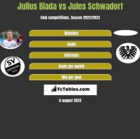 Julius Biada vs Jules Schwadorf h2h player stats
