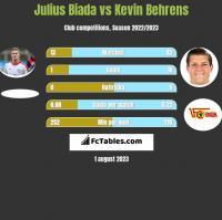 Julius Biada vs Kevin Behrens h2h player stats