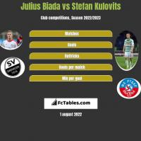 Julius Biada vs Stefan Kulovits h2h player stats