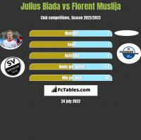 Julius Biada vs Florent Muslija h2h player stats