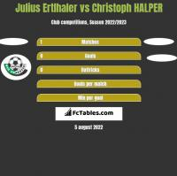 Julius Ertlhaler vs Christoph HALPER h2h player stats