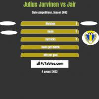 Julius Jarvinen vs Jair h2h player stats
