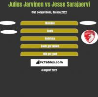 Julius Jarvinen vs Jesse Sarajaervi h2h player stats