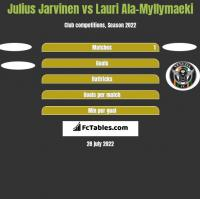 Julius Jarvinen vs Lauri Ala-Myllymaeki h2h player stats