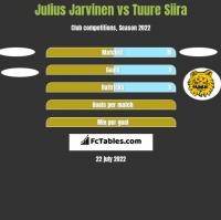 Julius Jarvinen vs Tuure Siira h2h player stats