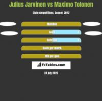 Julius Jarvinen vs Maximo Tolonen h2h player stats