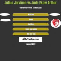 Julius Jarvinen vs Jude Ekow Arthur h2h player stats