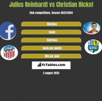 Julius Reinhardt vs Christian Bickel h2h player stats