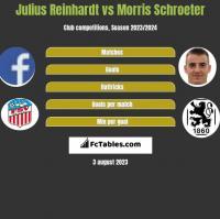 Julius Reinhardt vs Morris Schroeter h2h player stats
