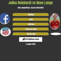 Julius Reinhardt vs Rene Lange h2h player stats