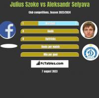 Julius Szoke vs Aleksandr Selyava h2h player stats