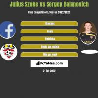 Julius Szoke vs Sergey Balanovich h2h player stats