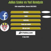 Julius Szoke vs Yuri Kendysh h2h player stats