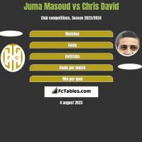 Juma Masoud vs Chris David h2h player stats
