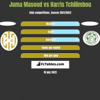 Juma Masoud vs Harris Tchilimbou h2h player stats
