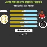 Juma Masoud vs Kermit Erasmus h2h player stats