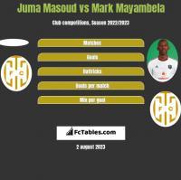 Juma Masoud vs Mark Mayambela h2h player stats