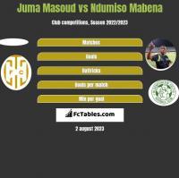 Juma Masoud vs Ndumiso Mabena h2h player stats
