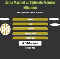 Juma Masoud vs Siphelele Promise Mthembu h2h player stats