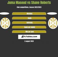 Juma Masoud vs Shane Roberts h2h player stats