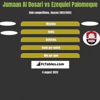Jumaan Al Dosari vs Ezequiel Palomeque h2h player stats