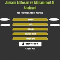 Jumaan Al Dosari vs Mohammed Al-Shahrani h2h player stats