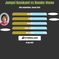 Jumpei Kusukami vs Kosuke Onose h2h player stats