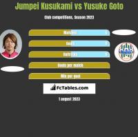 Jumpei Kusukami vs Yusuke Goto h2h player stats