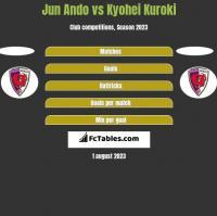 Jun Ando vs Kyohei Kuroki h2h player stats