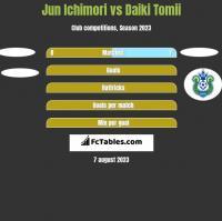 Jun Ichimori vs Daiki Tomii h2h player stats