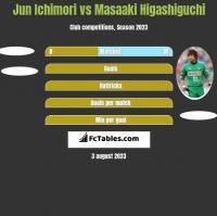 Jun Ichimori vs Masaaki Higashiguchi h2h player stats