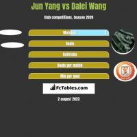 Jun Yang vs Dalei Wang h2h player stats