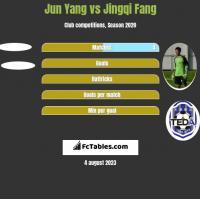 Jun Yang vs Jingqi Fang h2h player stats