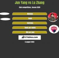 Jun Yang vs Lu Zhang h2h player stats