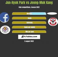 Jun-Hyuk Park vs Jeong-Muk Kang h2h player stats