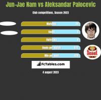Jun-Jae Nam vs Aleksandar Palocevic h2h player stats