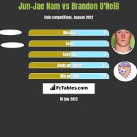 Jun-Jae Nam vs Brandon O'Neill h2h player stats