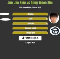 Jun-Jae Nam vs Dong-Woon Sim h2h player stats