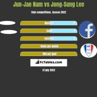 Jun-Jae Nam vs Jong-Sung Lee h2h player stats