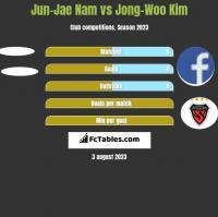 Jun-Jae Nam vs Jong-Woo Kim h2h player stats