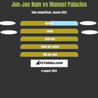 Jun-Jae Nam vs Manuel Palacios h2h player stats