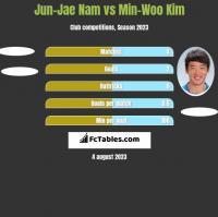 Jun-Jae Nam vs Min-Woo Kim h2h player stats