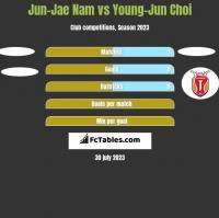 Jun-Jae Nam vs Young-Jun Choi h2h player stats