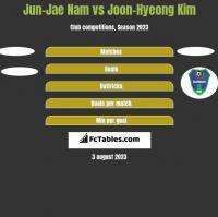 Jun-Jae Nam vs Joon-Hyeong Kim h2h player stats