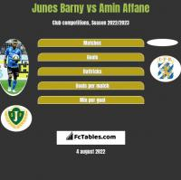 Junes Barny vs Amin Affane h2h player stats
