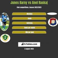 Junes Barny vs Anel Raskaj h2h player stats