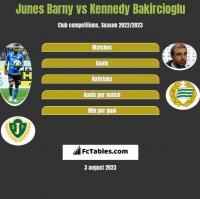 Junes Barny vs Kennedy Bakircioglu h2h player stats