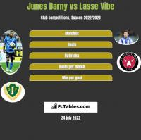 Junes Barny vs Lasse Vibe h2h player stats
