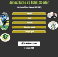 Junes Barny vs Robin Soeder h2h player stats