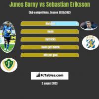 Junes Barny vs Sebastian Eriksson h2h player stats